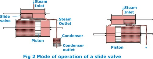 Mechanical Topics Steam Engine – Diagram Of Steam Steam Engine For Movement