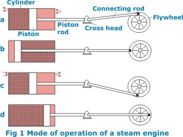 mechanical topics steam engine rh mechanicalebook com Simple Steam Pump Diagram Piston Valve Diagram