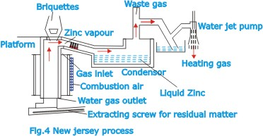 Mechanical topics zinc in a more recent development of the process a single large condensing chamber is used instead of individual condensers zinc ccuart Gallery